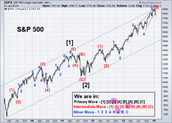 SPX Elliott Wave 1-31-2014 (Weekly)