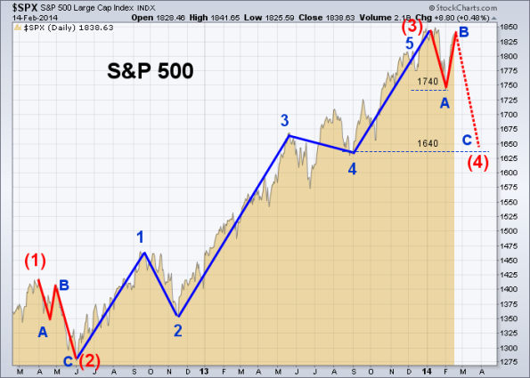 SPX Elliott Wave 2-14-2014 (Daily)