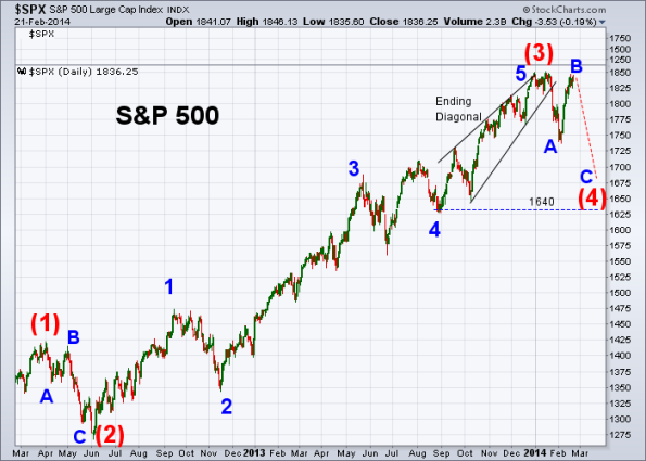 SPX Elliott Wave 2-21-2014 (Daily)