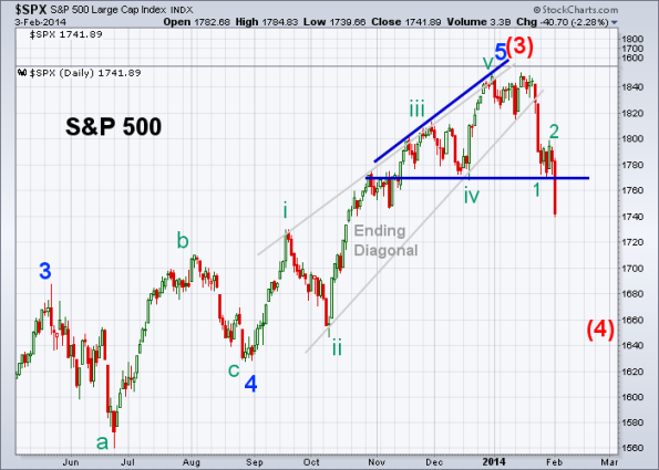 SPX Elliott Wave 2-3-2014 (Daily)