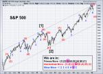 SPX Elliott Wave 2-7-2014(Weekly)