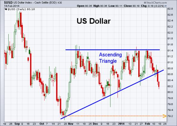 USD 2-14-2014