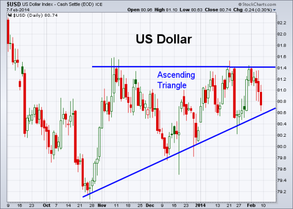 USD 2-7-2014