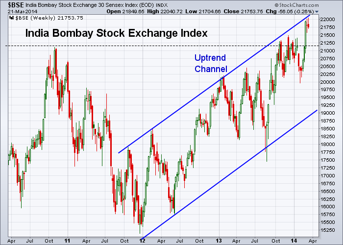 BSE 3-21-2014 (Weekly)