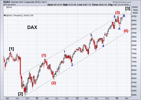 DAX 2-28-2014 (Weekly)