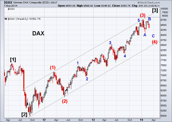 DAX 3-7-2014 (Weekly)