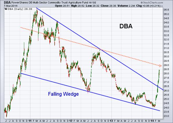 DBA 3-7-2014