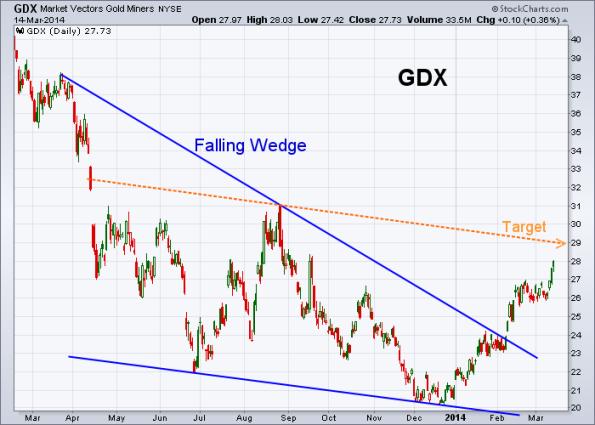 GDX 3-14-2014