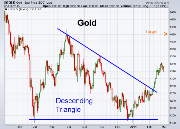GOLD 2-28-2014