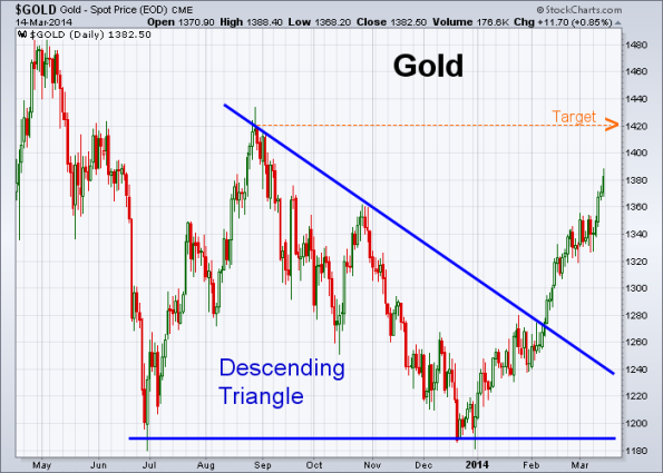 GOLD 3-14-2014