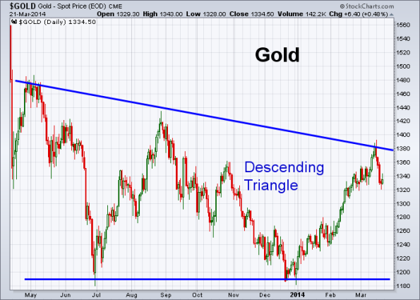 GOLD 3-21-2014