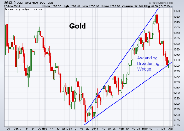 GOLD 3-28-2014