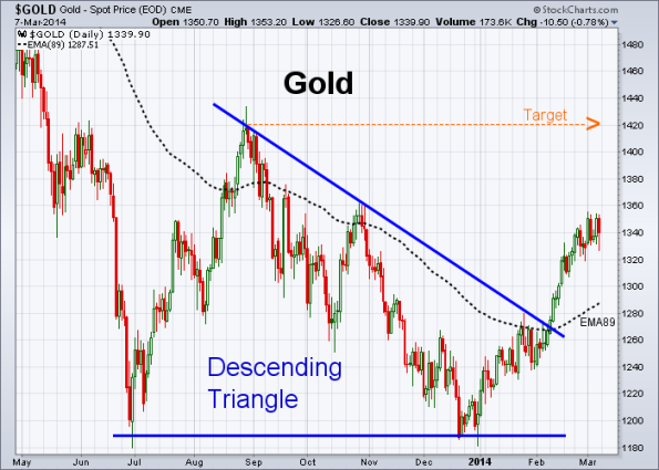 GOLD 3-7-2014