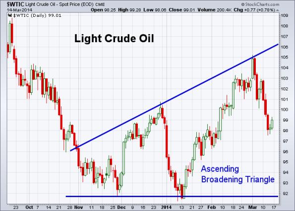 Oil 3-14-2014