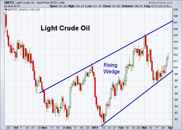 Oil 3-28-2014