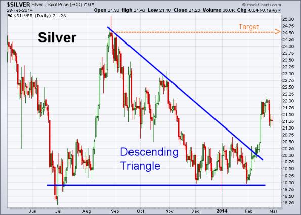 Silver 2-28-2014