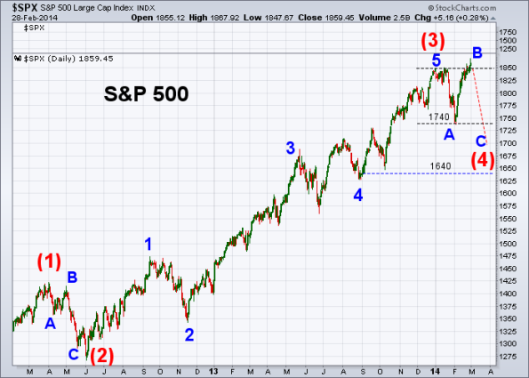 SPX Elliott Wave 2-28-2014 (Daily)