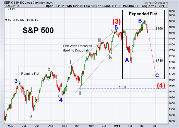 SPX Elliott Wave 3-14-2014 (Daily)