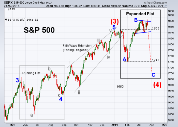 SPX Elliott Wave 3-21-2014 (Daily)