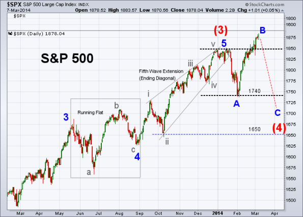 SPX Elliott Wave 3-7-2014 (Daily)