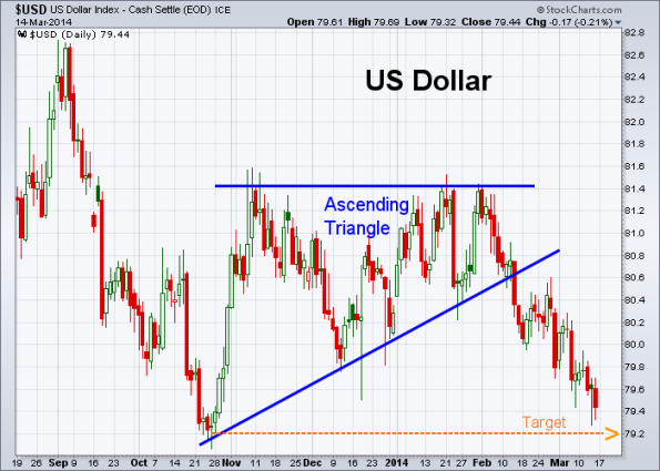 USD 3-14-2014
