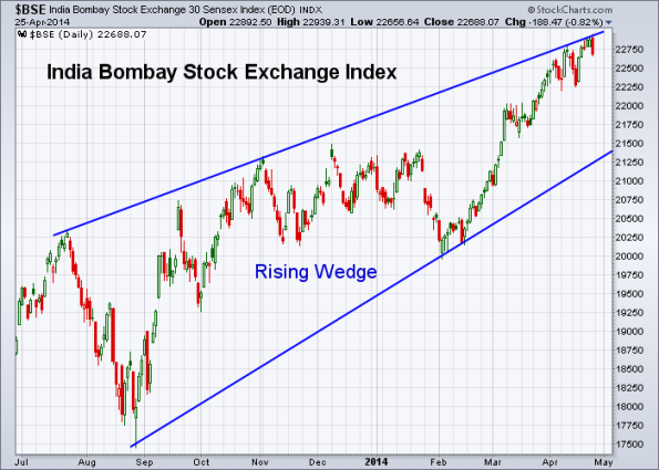 BSE 4-25-2014 (Weekly)
