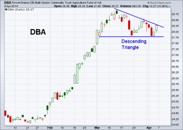 DBA 4-4-2014