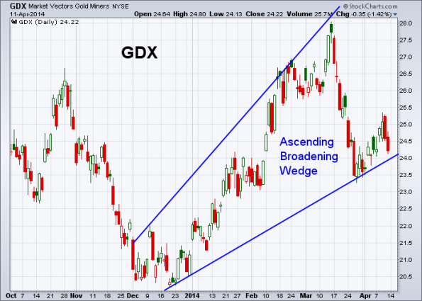 GDX 4-11-2014