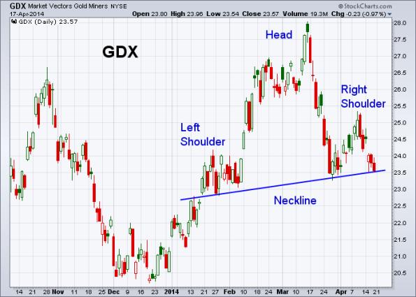 GDX 4-17-2014