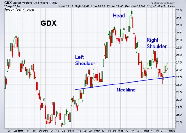 GDX 4-25-2014