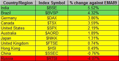 Global Markets 4-4-2014