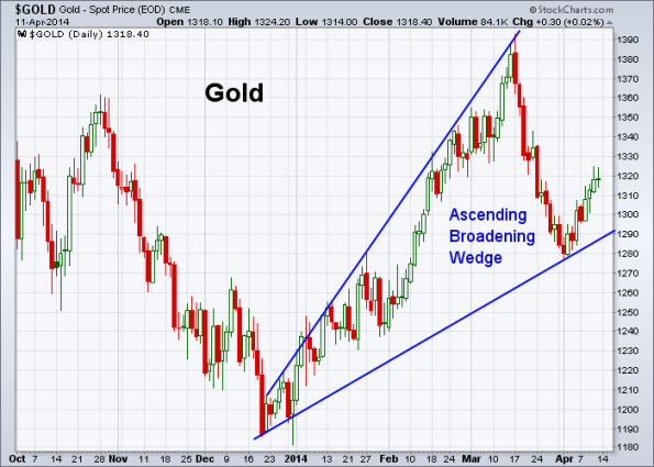 GOLD 4-11-2014