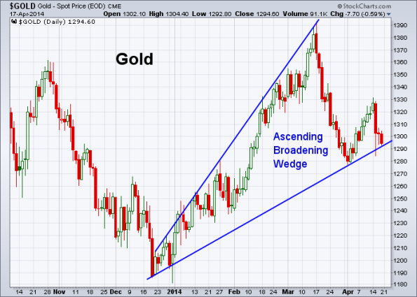 GOLD 4-17-2014