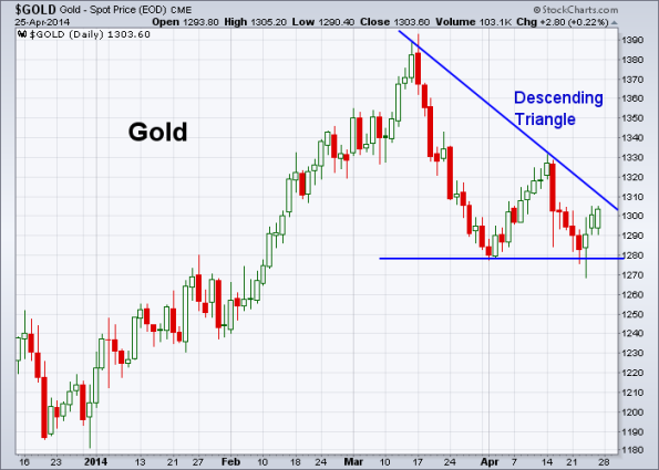 GOLD 4-25-2014
