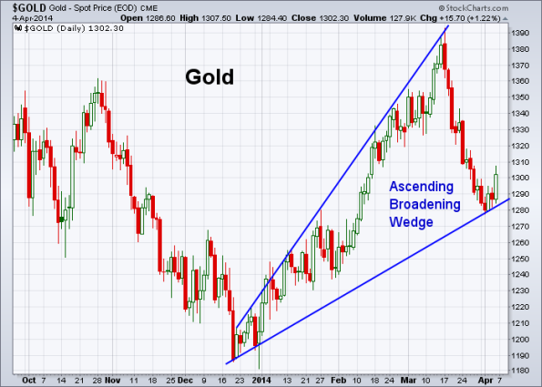 GOLD 4-4-2014
