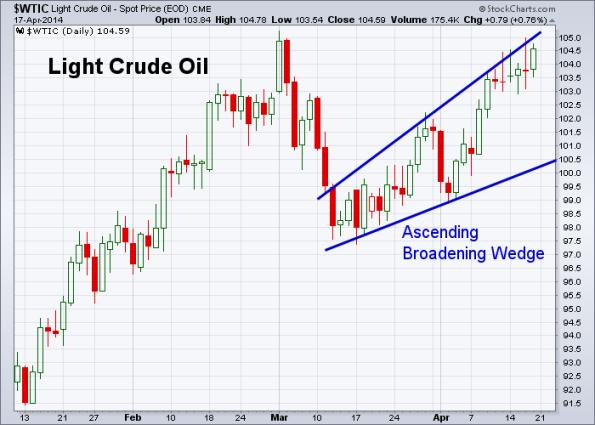 Oil 4-17-2014