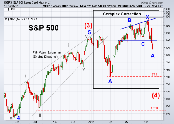 SPX Elliott Wave 4-11-2014 (Daily)