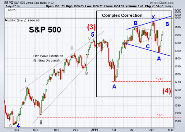 SPX Elliott Wave 4-17-2014 (Daily)