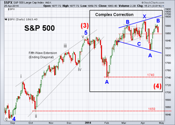SPX Elliott Wave 4-25-2014 (Daily)