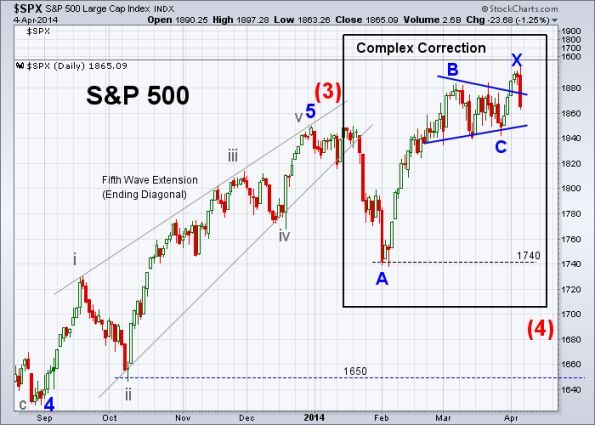 SPX Elliott Wave 4-4-2014 (Daily)