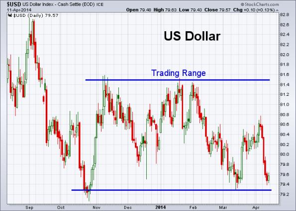 USD 4-11-2014