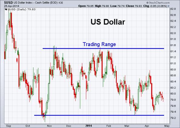 USD 4-25-2014