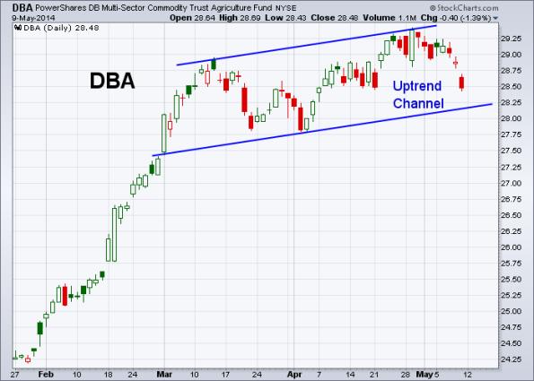 DBA 5-9-2014