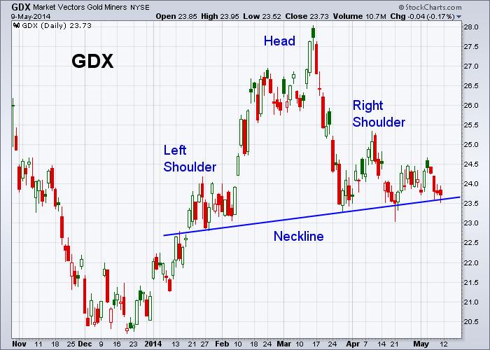 GDX 5-9-2014