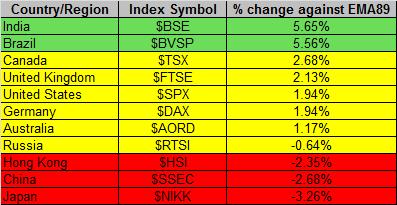 Global Markets 5-9-2014