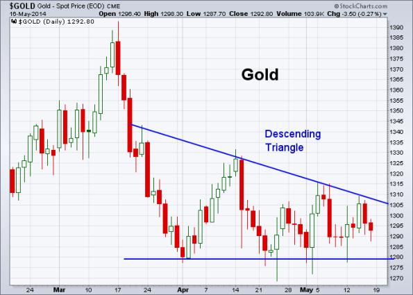 GOLD 5-16-2014