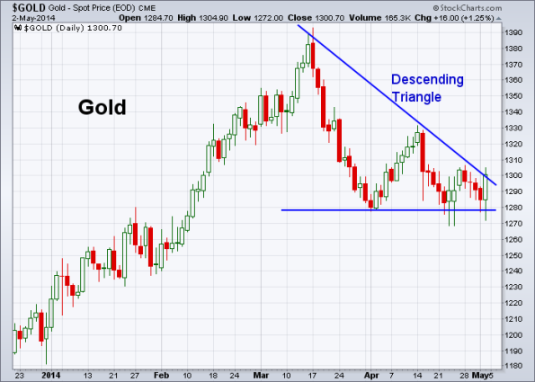 GOLD 5-2-2014