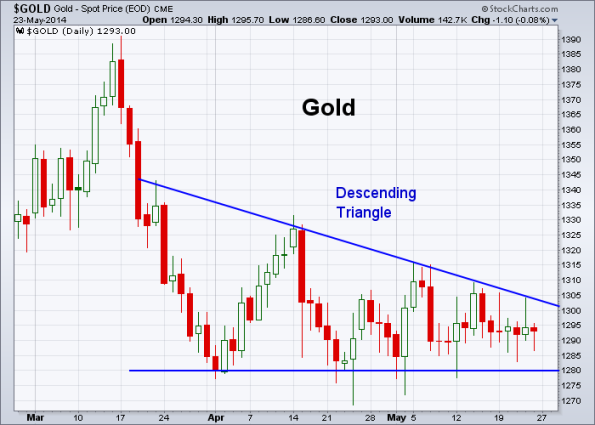 GOLD 5-23-2014