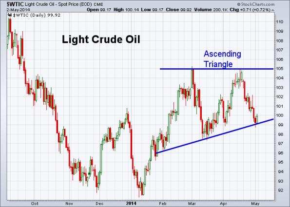 Oil 5-2-2014