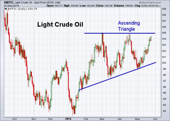 Oil 5-23-2014